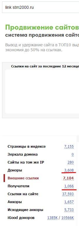 Ссылочный профиль сайта.