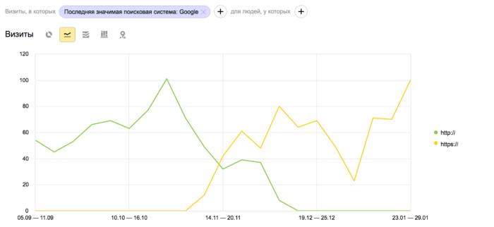 Поисковый трафик Google
