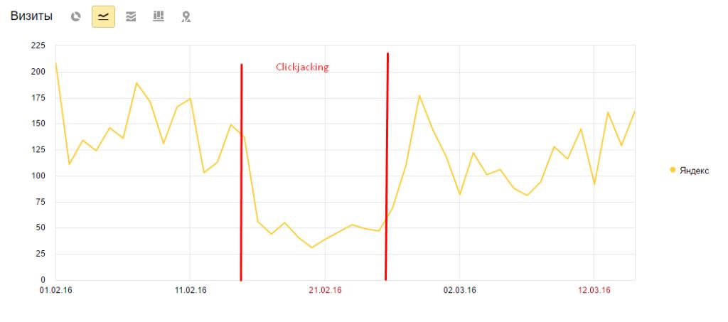 Позиции сайта при нарушении Кликджекинг